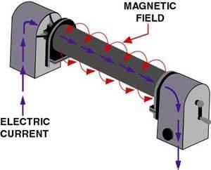 بازرسی ذرات مغناطیسی MT